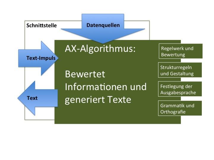 AX-Algorithmus