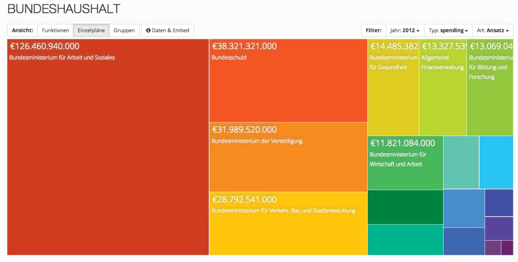 Bundeshaushalt - offener Haushalt.de