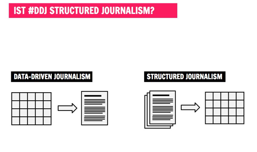 """Abgrenzung von structured journalism und Datenjournalismus. Aus dem Vortrag """"Assets, objetcs, points - was structured journalism bringen kann"""" auf der re:publica 2014"""