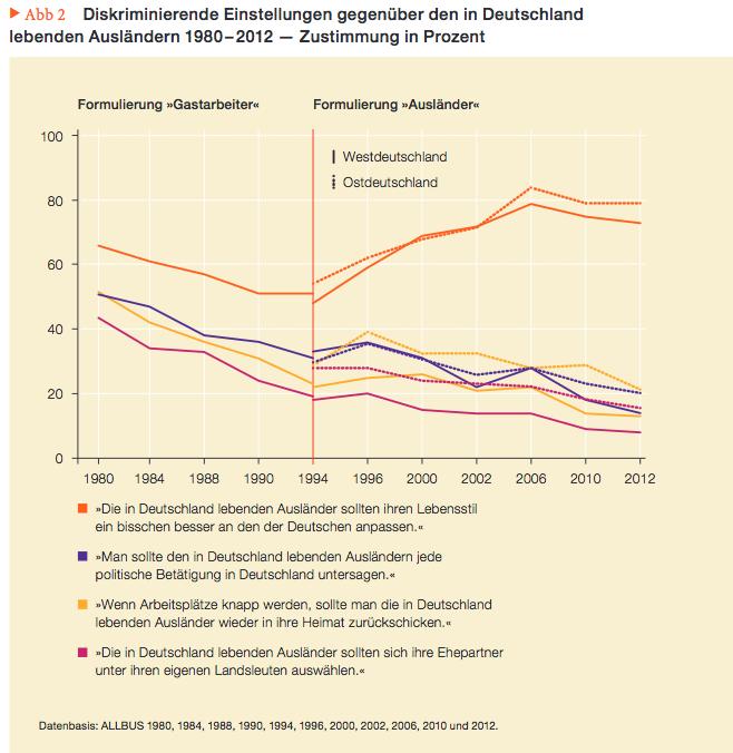 Diskriminierende Einstellungen gegenüber in Deutschland lebenden Ausländern